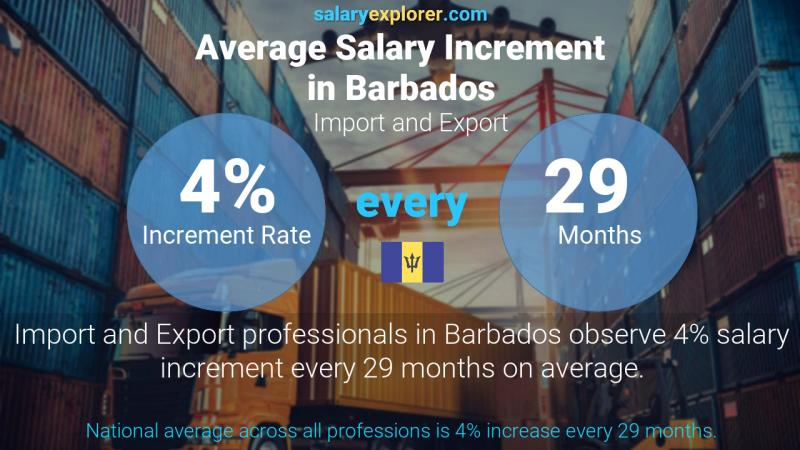 Annual Salary Increment Rate Barbados Import and Export