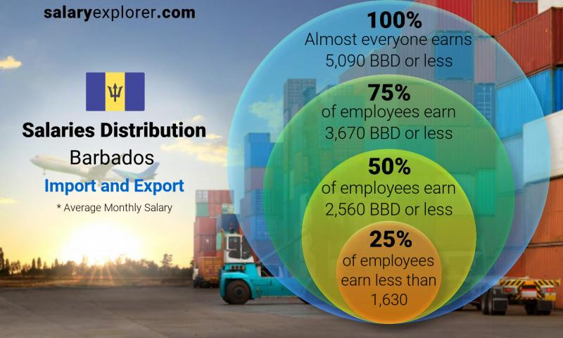 Median and salary distribution monthly Barbados Import and Export
