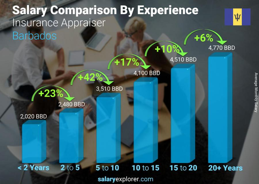 Salary comparison by years of experience monthly Barbados Insurance Appraiser