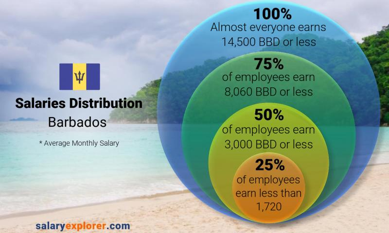 Median and salary distribution monthly Barbados
