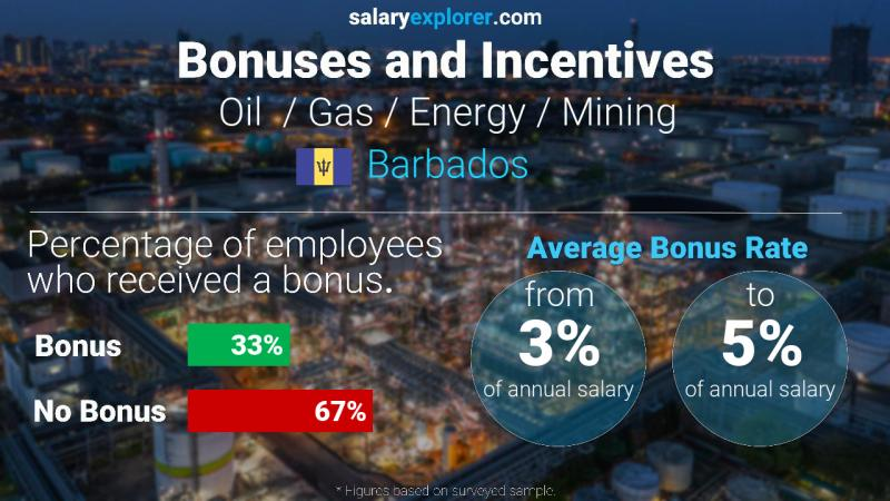 Annual Salary Bonus Rate Barbados Oil  / Gas / Energy / Mining