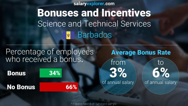 Annual Salary Bonus Rate Barbados Science and Technical Services