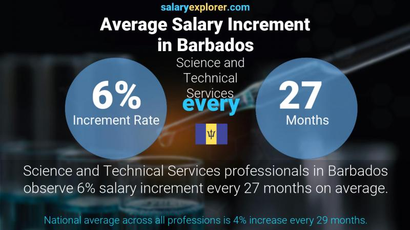 Annual Salary Increment Rate Barbados Science and Technical Services