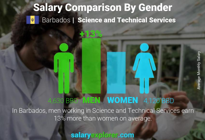 Salary comparison by gender monthly Barbados Science and Technical Services
