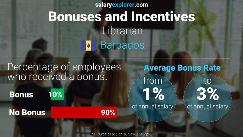 Annual Salary Bonus Rate Barbados Librarian