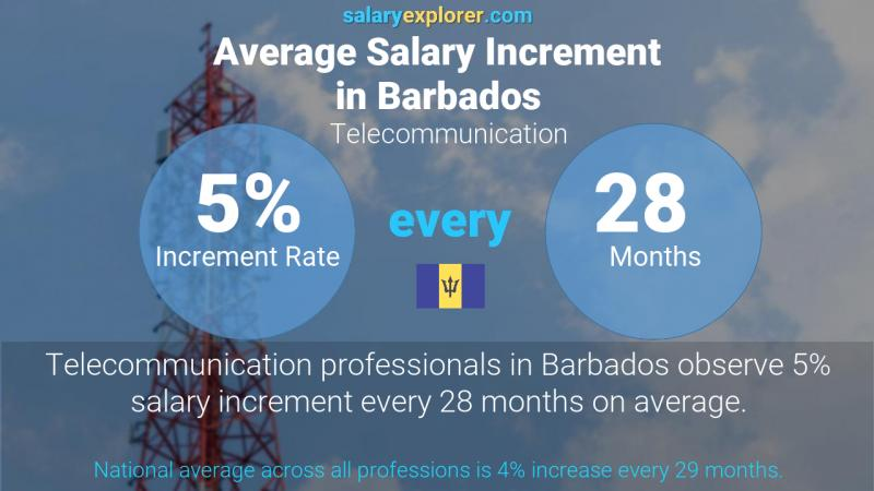 Annual Salary Increment Rate Barbados Telecommunication