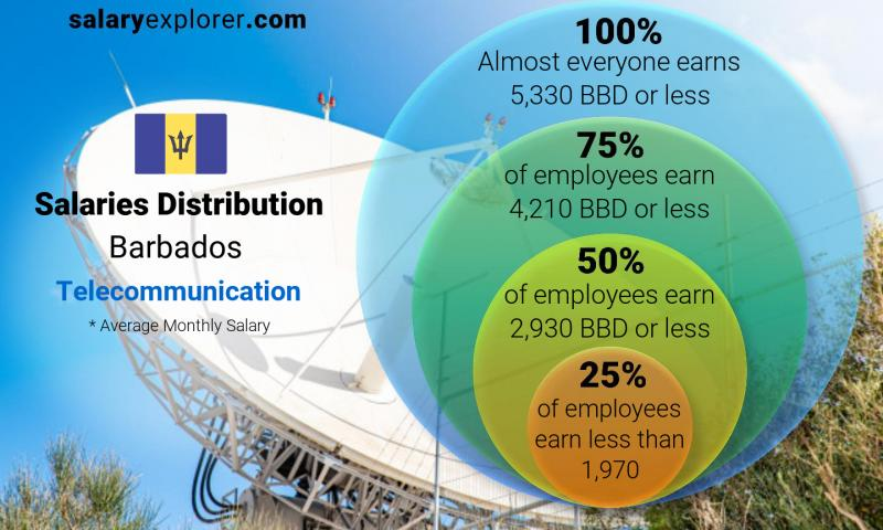 Median and salary distribution monthly Barbados Telecommunication
