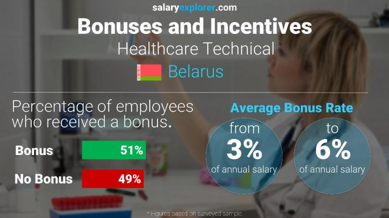 Annual Salary Bonus Rate Belarus Healthcare Technical