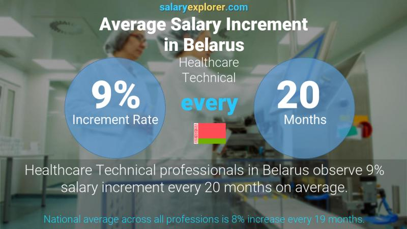 Annual Salary Increment Rate Belarus Healthcare Technical