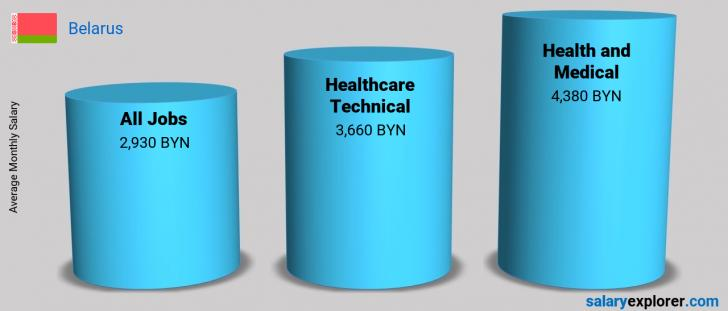Salary Comparison Between Healthcare Technical and Health and Medical monthly Belarus