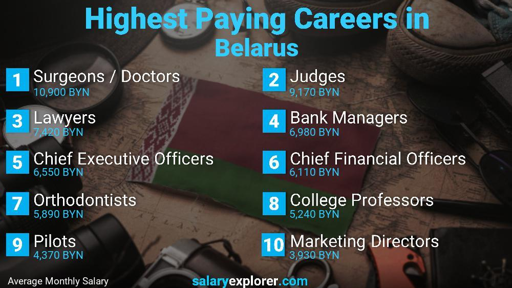 Highest Paying Jobs In Belarus
