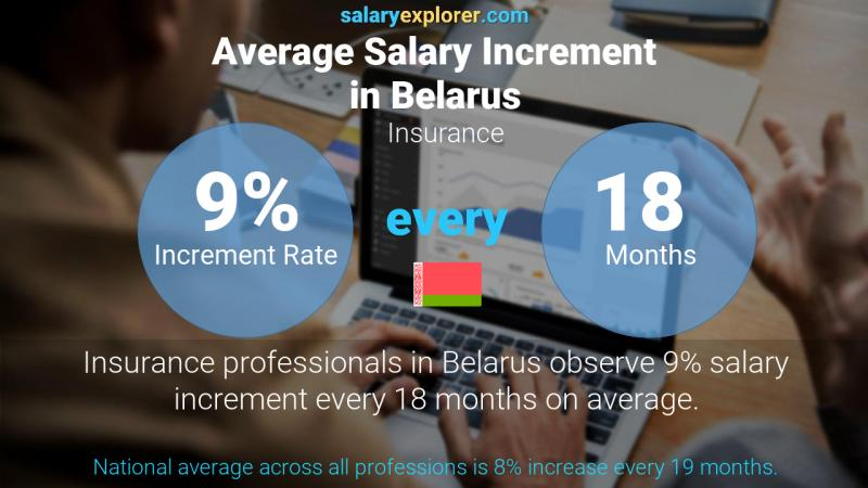 Annual Salary Increment Rate Belarus Insurance