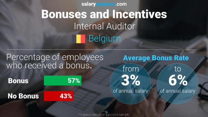 Annual Salary Bonus Rate Belgium Internal Auditor