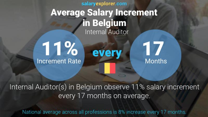 Annual Salary Increment Rate Belgium Internal Auditor