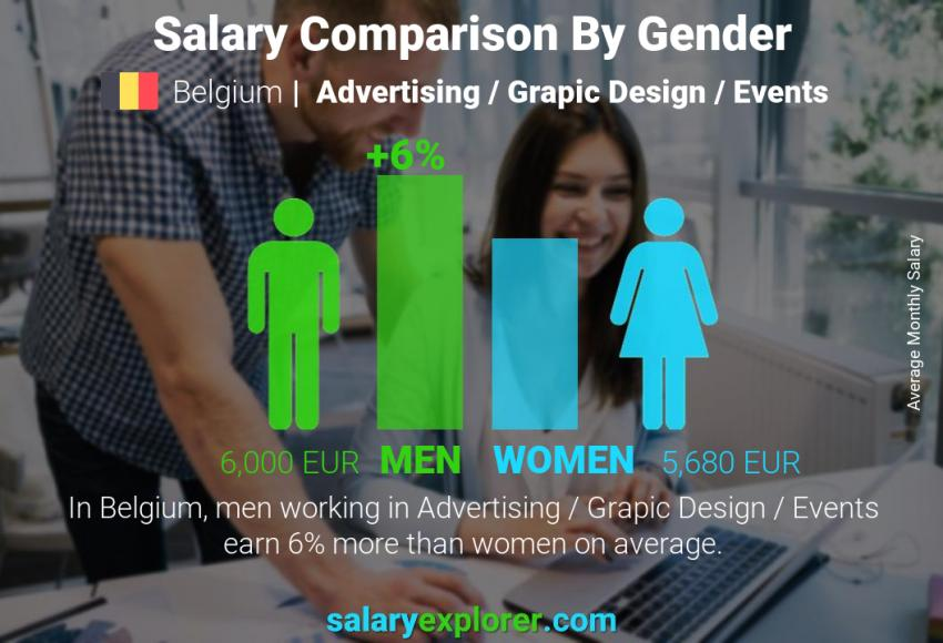 Salary comparison by gender monthly Belgium Advertising / Grapic Design / Events