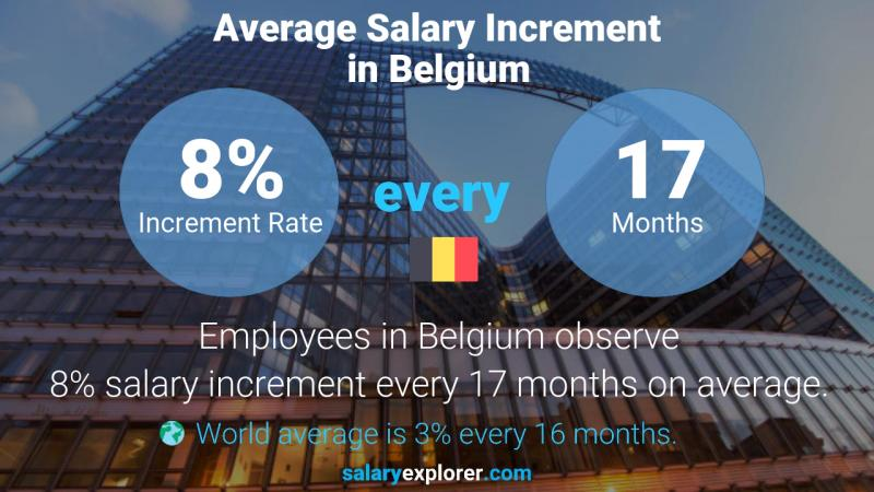 Annual Salary Increment Rate Belgium