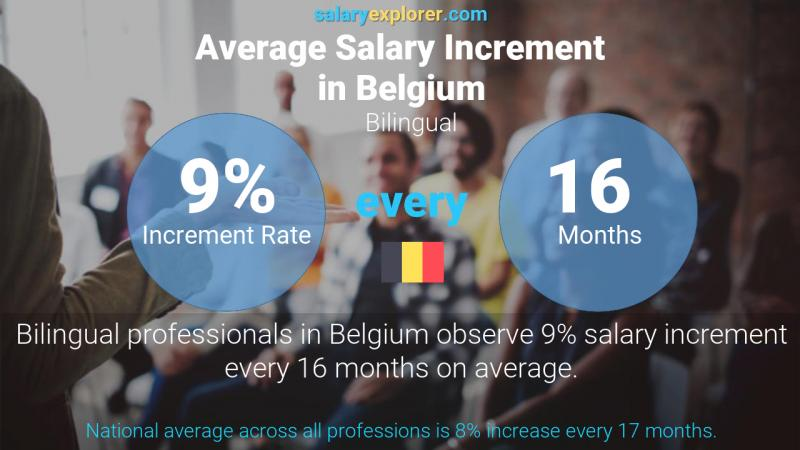 Annual Salary Increment Rate Belgium Bilingual
