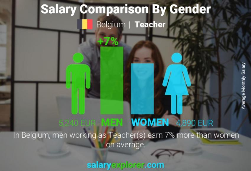 Salary comparison by gender monthly Belgium Teacher
