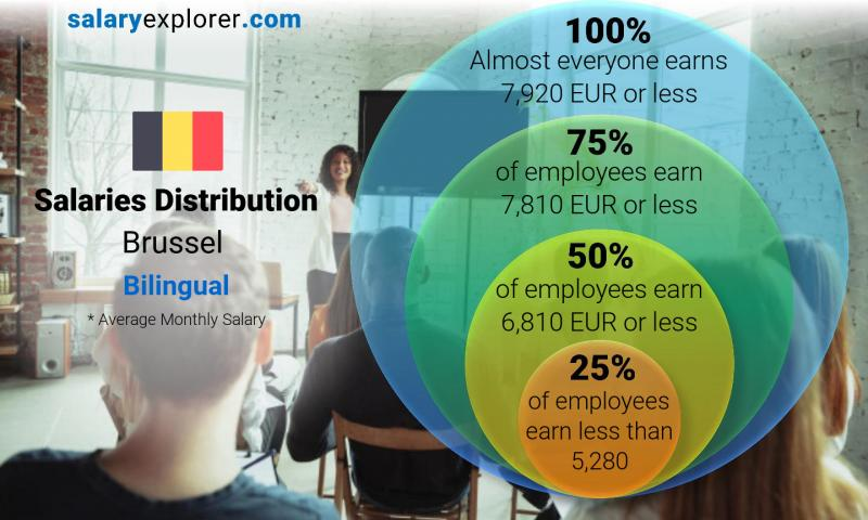Median and salary distribution monthly Brussel Bilingual