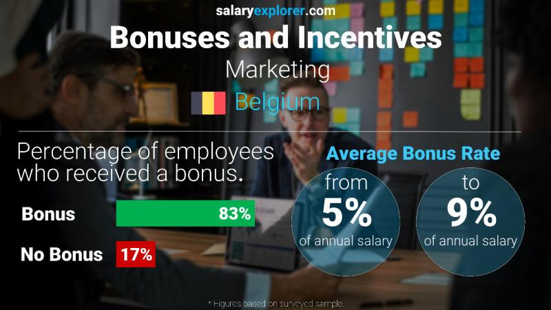 Annual Salary Bonus Rate Belgium Marketing