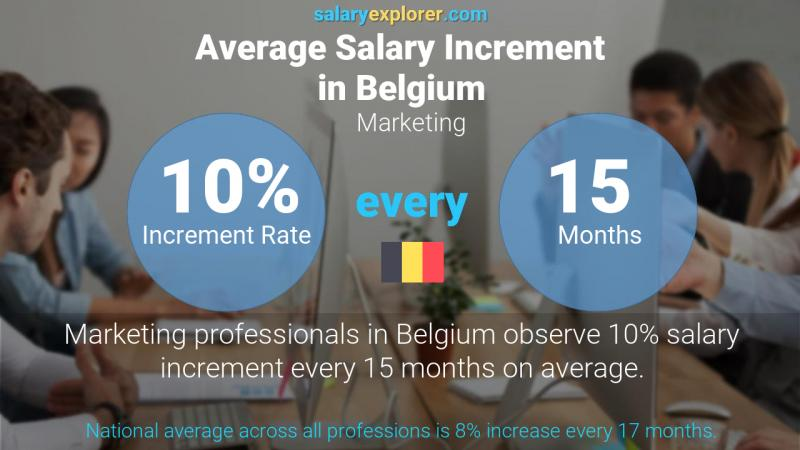 Annual Salary Increment Rate Belgium Marketing