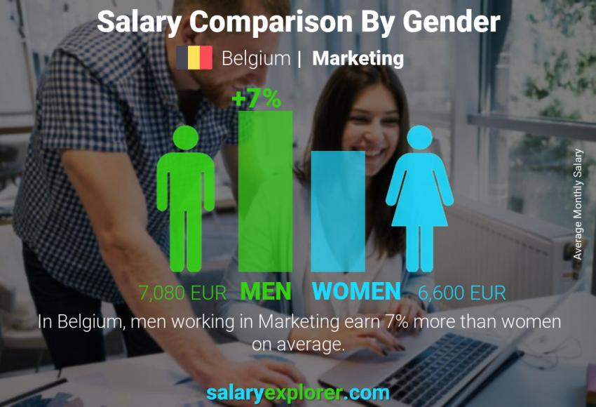 Salary comparison by gender monthly Belgium Marketing