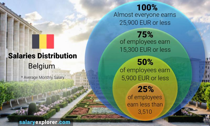 Median and salary distribution monthly Belgium