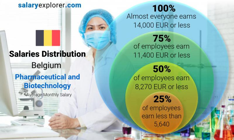 Median and salary distribution monthly Belgium Pharmaceutical and Biotechnology