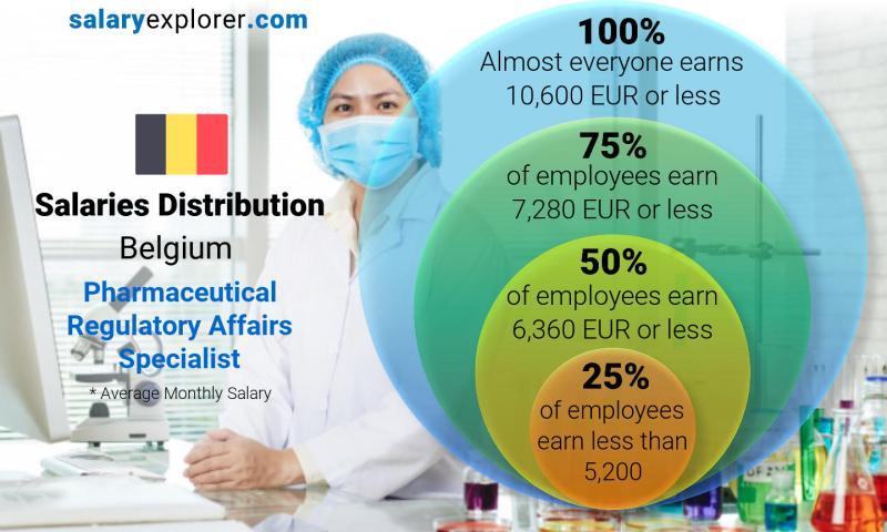 Pharmaceutical Regulatory Affairs Specialist Average Salary