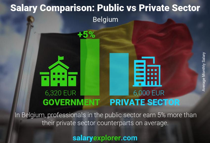 Public vs private sector salaries monthly Belgium