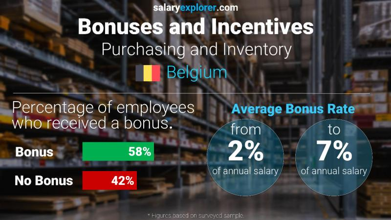 Annual Salary Bonus Rate Belgium Purchasing and Inventory