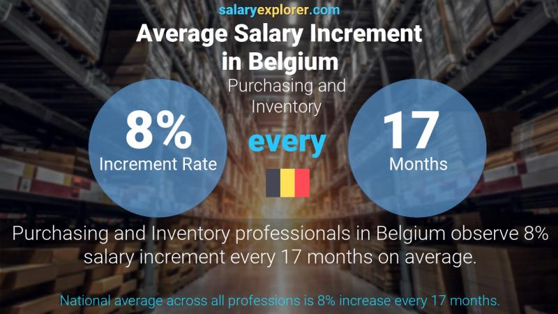 Annual Salary Increment Rate Belgium Purchasing and Inventory