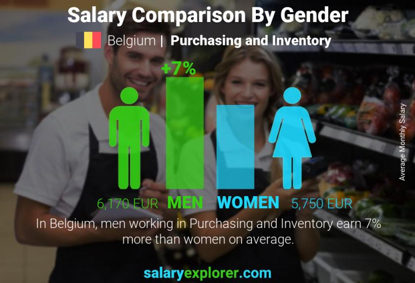 Salary comparison by gender monthly Belgium Purchasing and Inventory