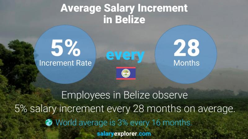 Annual Salary Increment Rate Belize