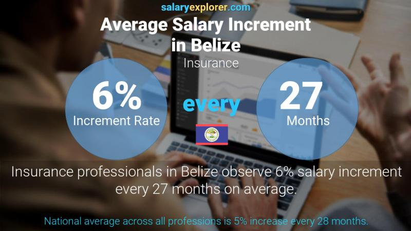Annual Salary Increment Rate Belize Insurance