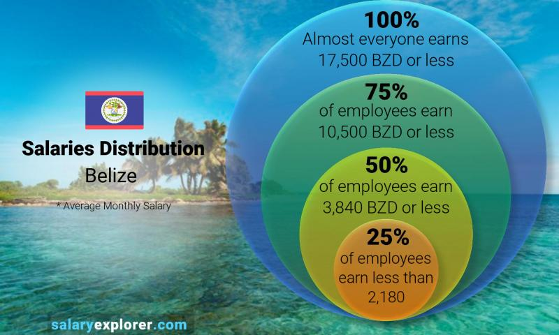 Median and salary distribution monthly Belize