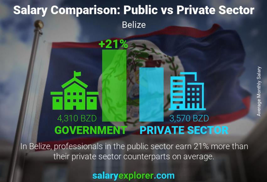 Public vs private sector salaries monthly Belize