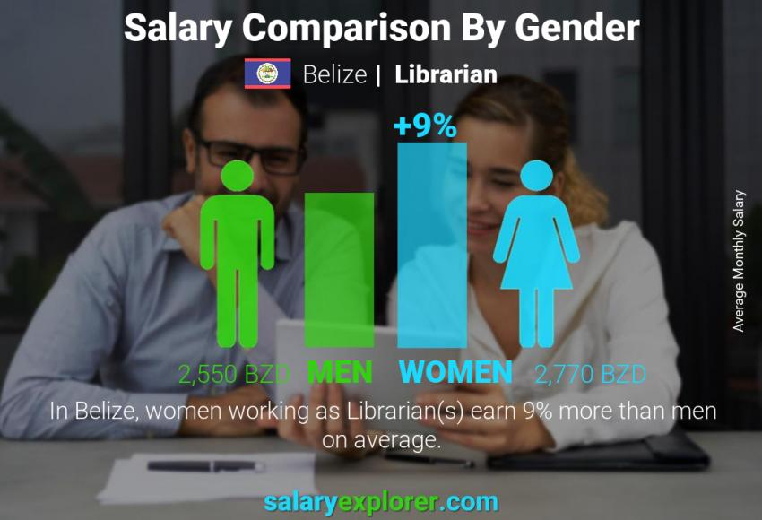 Salary comparison by gender monthly Belize Librarian
