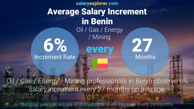 Annual Salary Increment Rate Benin Oil  / Gas / Energy / Mining