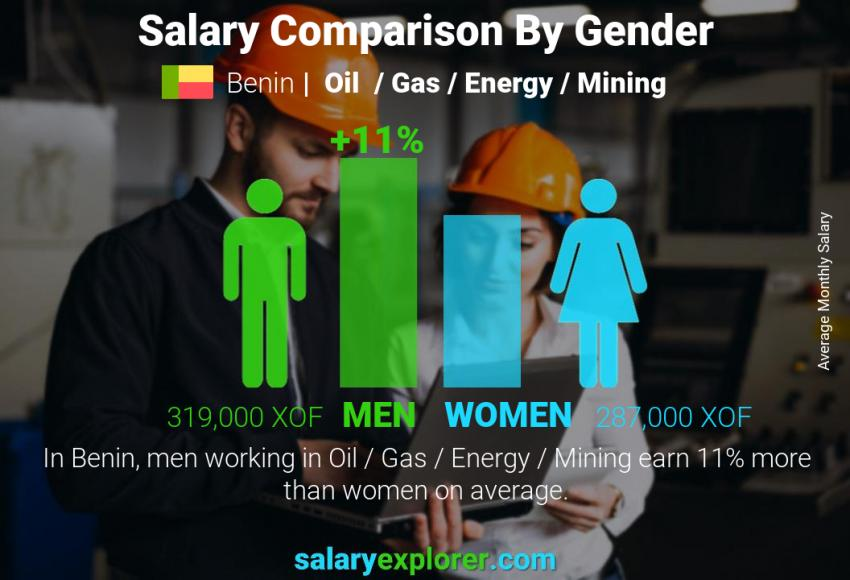 Salary comparison by gender monthly Benin Oil  / Gas / Energy / Mining