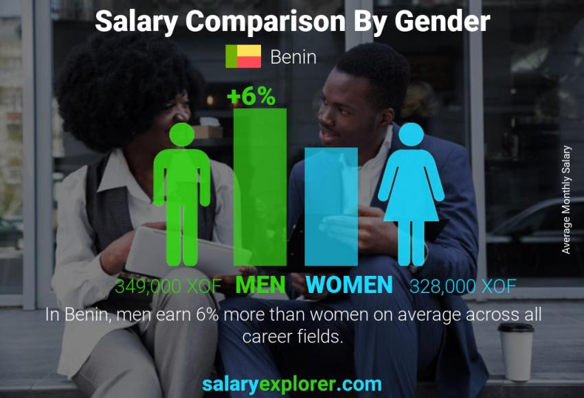 Salary comparison by gender monthly Benin
