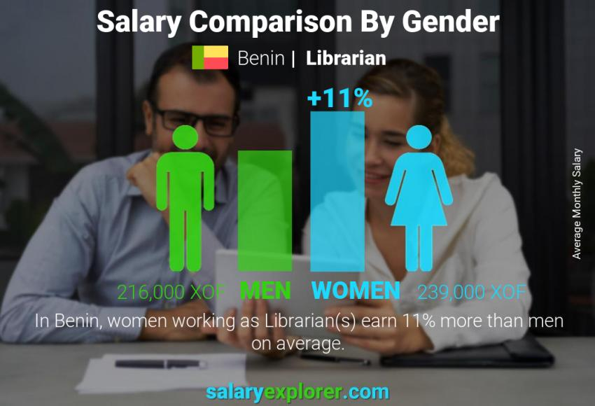 Salary comparison by gender monthly Benin Librarian