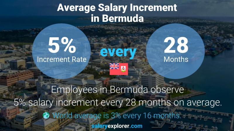 Annual Salary Increment Rate Bermuda