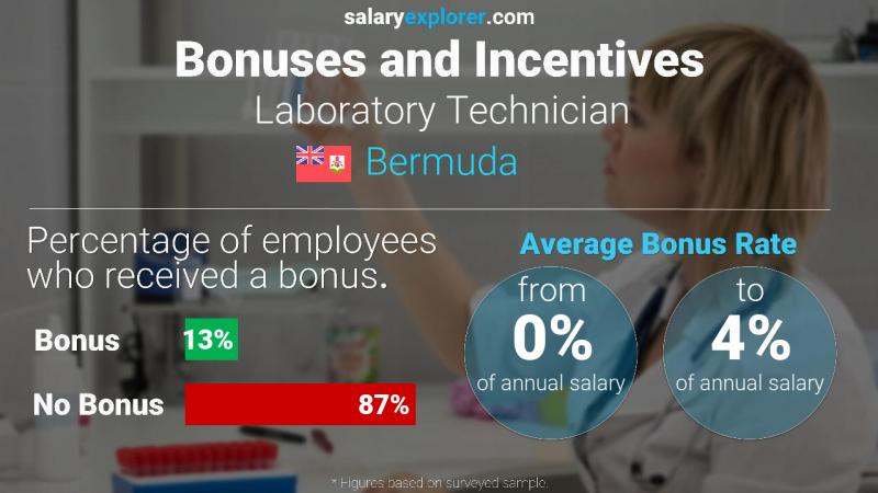 Annual Salary Bonus Rate Bermuda Laboratory Technician