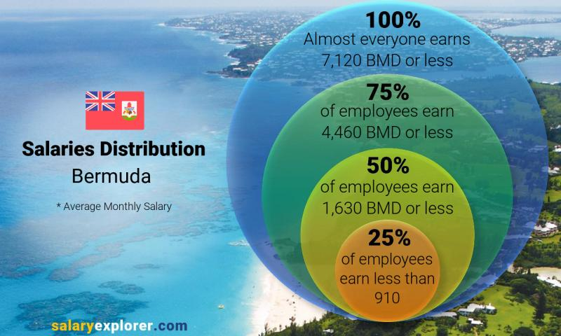 Median and salary distribution monthly Bermuda