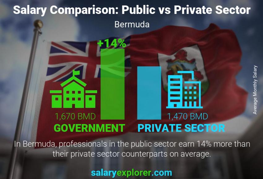 Public vs private sector salaries monthly Bermuda