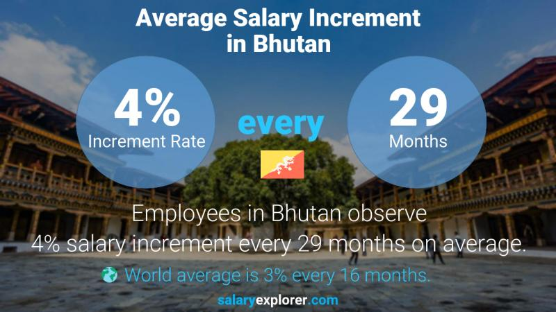 Annual Salary Increment Rate Bhutan