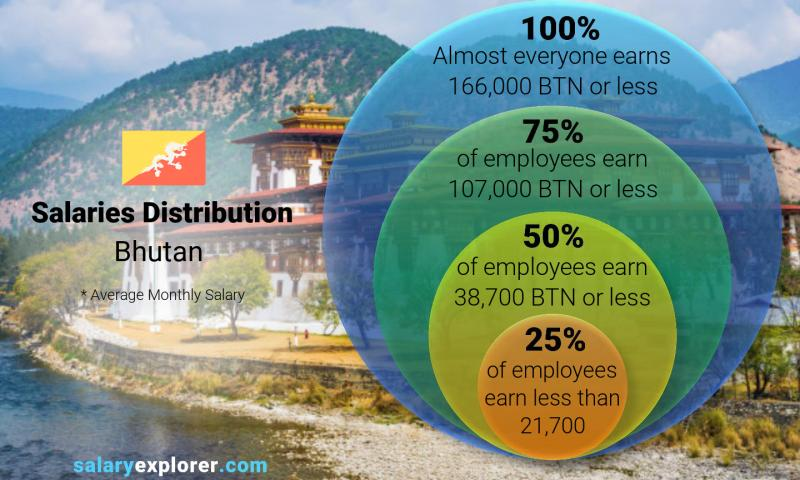 Median and salary distribution monthly Bhutan