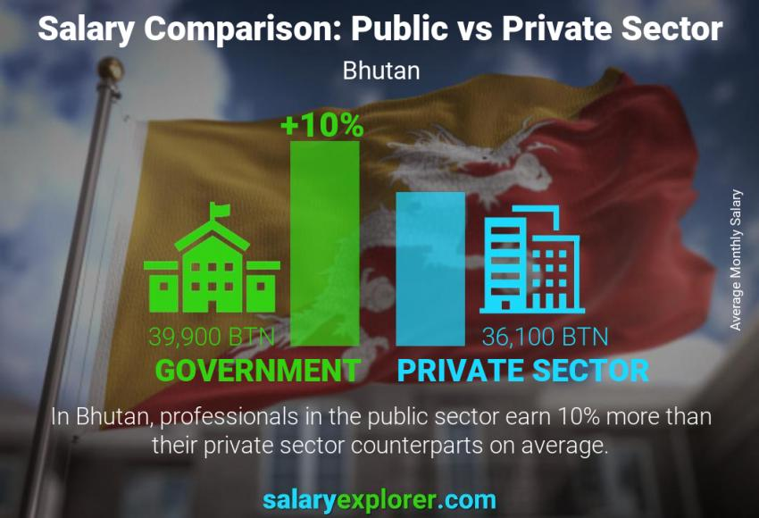 Public vs private sector salaries monthly Bhutan