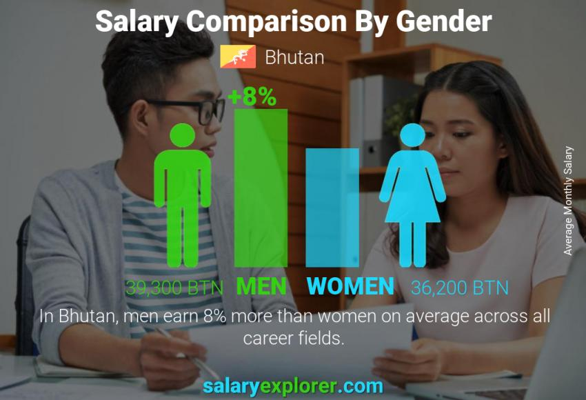 Salary comparison by gender monthly Bhutan